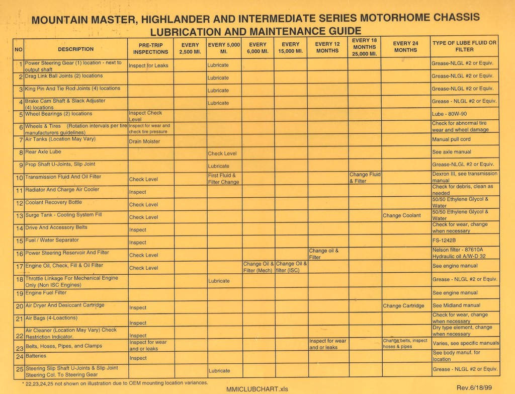 1990 fleetwood southwind wiring diagram fleetwood bounder